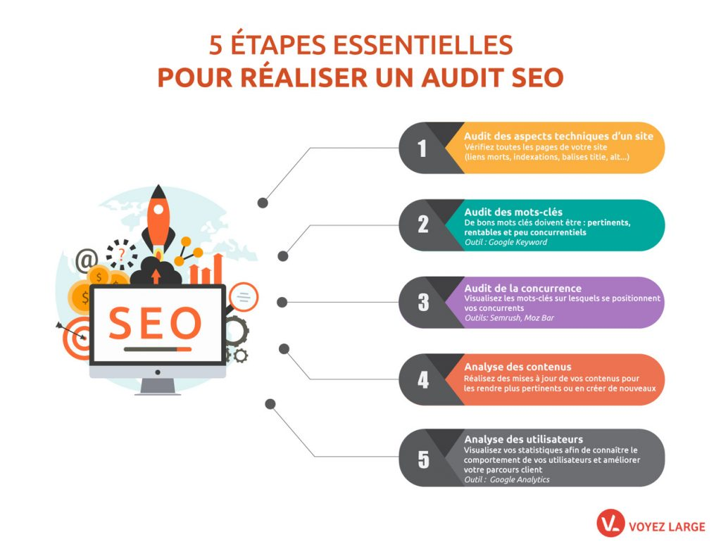 AUDIT SEO